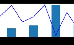 Python数据分析入门(二十四):绘图分析——Axes容器