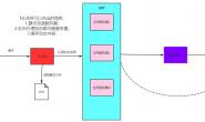 WEB服务与NGINX(3)-NGINX基础及配置文件