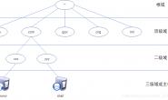 DNS协议(Domain Name System)