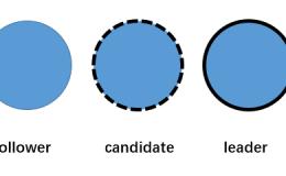 分布式一致性算法Raft