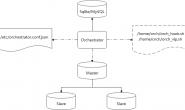 MySQL Orchestrator自动导换+VIP切换