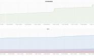 记录一次现网MySQL内存增长超限问题定位过程