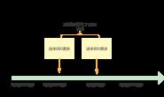 亿级流量治理系列:常用的限流算法有哪些?