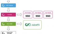 Elasticsearch 存储成本省 60%,稿定科技干货分享