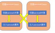 springboot bean的循环依赖实现 源码分析