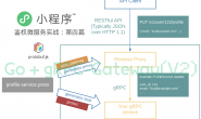 Go+gRPC-Gateway(V2) 微服务实战,小程序登录鉴权服务(四):客户端强类型约束,自动生成 API TS 类型定义
