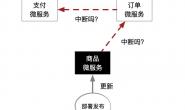 微服务架构开发电商系统需要用Redis、ES和MQ吗?