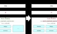 React Native之新架构中的Turbo Module实现原理分析