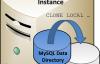 MySQL 8 新特性之Clone Plugin