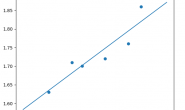 手撸机器学习算法 – 线性回归