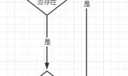 ZooKeeper学习笔记三:使用ZooKeeper实现一个简单的配置中心