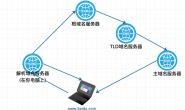 DNS是如何工作的?