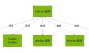 Nginx的进程管理与重载原理