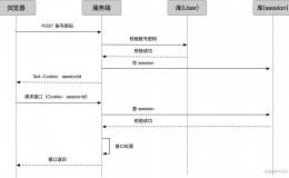 [分布式]分布式会话、spring-session