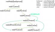 模块三 GO语言实战与应用-context.Context类型