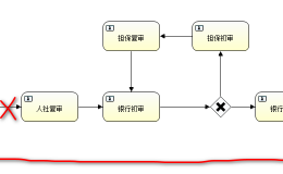 Activiti7 结束/终止流程