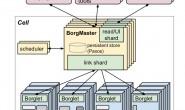 【云原生下离在线混部实践系列】深入浅出 Google Borg
