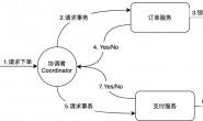 分布式事务(二)之两阶段提交
