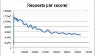 Redis 面霸篇:高频问题横扫核心知识点