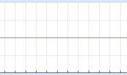 混部之殇-论云原生资源隔离技术之CPU隔离(一)