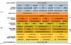 JVM笔记 — JVM的发展以及基于栈的指令集架构
