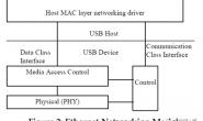 Linux USB ECM Gadget 驱动介绍