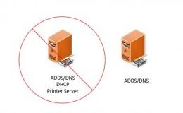 DHCP最佳实践(一)