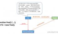 学习笔记—前端基础之构造函数与类