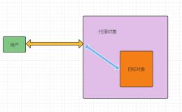 秒懂 Java 的三种代理模式