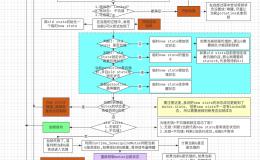 这可能是最容易理解的 Go Mutex 源码剖析