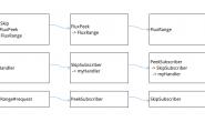 Reactive Spring实战 — 理解Reactor的设计与实现