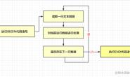 技能篇:awk教程-linux命令