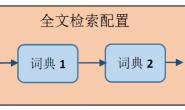 一文掌握GaussDB(DWS) SQL进阶技能:全文检索