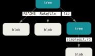 Linux:改变世界的一次代码提交