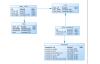 SpringBoot整合Shiro+MD5+Salt+Redis实现认证和动态权限管理(上)—-筑基中期