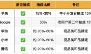 国内应用渠道抽成高达 50%,现在的「应用商店税」合理吗?