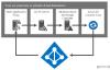 Azure 解决方案:浅谈联合身份验证
