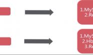 搞懂 Redis 持久化,RDB模式AOF模式工作原理详解及操作