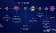 ASP.NET Core入门学习资源汇总