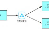 springcloud(四):第一个Ribbon程序