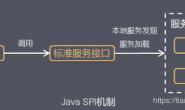 高级开发必须理解的Java中SPI机制