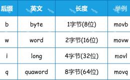 【原创】X86_64/X86 GNU汇编、寄存器、内嵌汇编