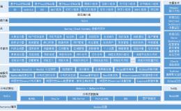 最新SpringCloud Hoxton.SR8、SpringBoot 2.3.5、Activiti7工作流和阿里巴巴组件,二开办公OA、信息管理、ERP等等
