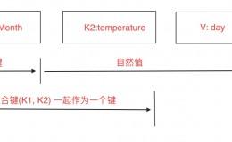 详细讲解MapReduce二次排序过程