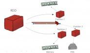 大话Spark(1)-Spark概述与核心概念