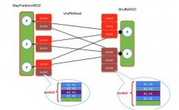 大话Spark(4)-一文理解MapReduce Shuffle和Spark Shuffle