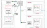 大话Spark(5)-三图详述Spark Standalone/Client/Cluster运行模式