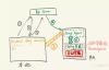 kubernetes pod内抓包,telnet检查网络连接的几种方式