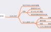 UniRx精讲(一):UniRx简介&定时功能实现