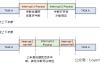 【原创】Linux中断子系统(三)-softirq和tasklet
